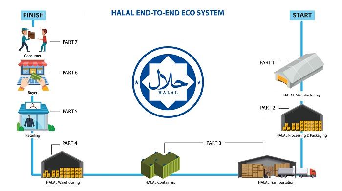 Halal Logistics