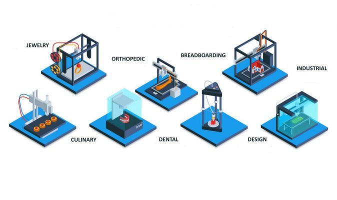 3D PRINTING; THE LOGISTICS EVOLUTION